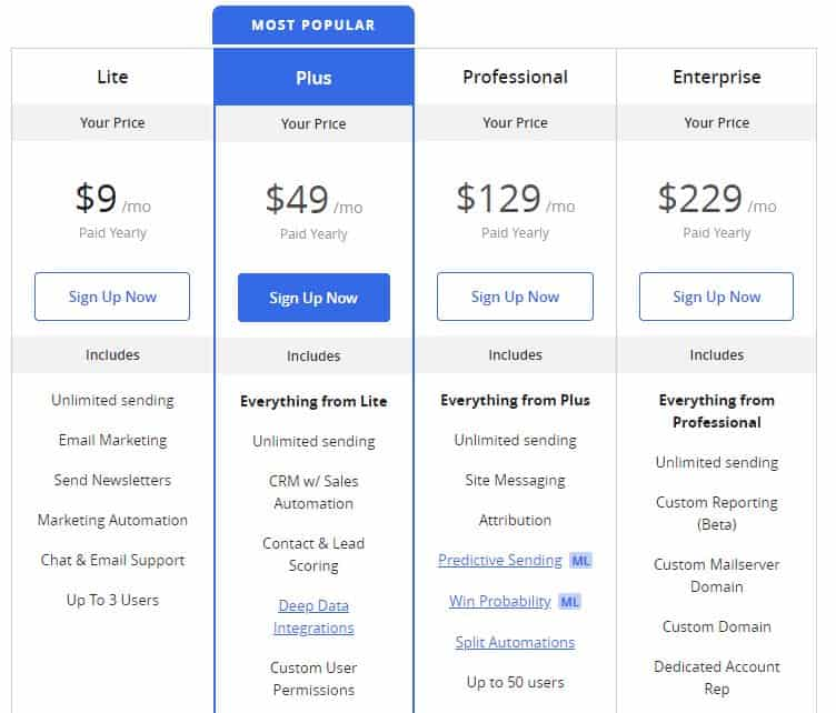 ActiveCampaign Pricing