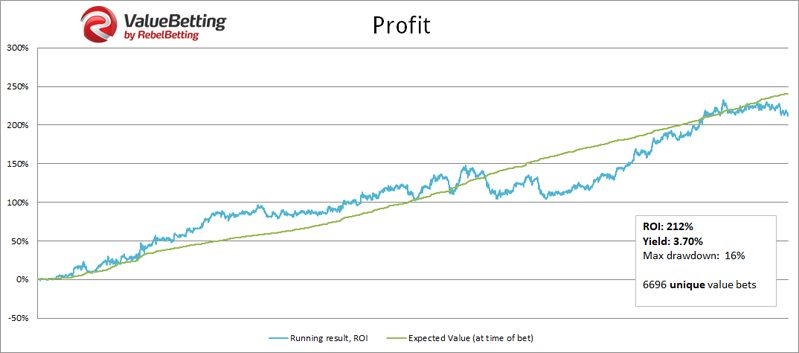 Value Betting Profits