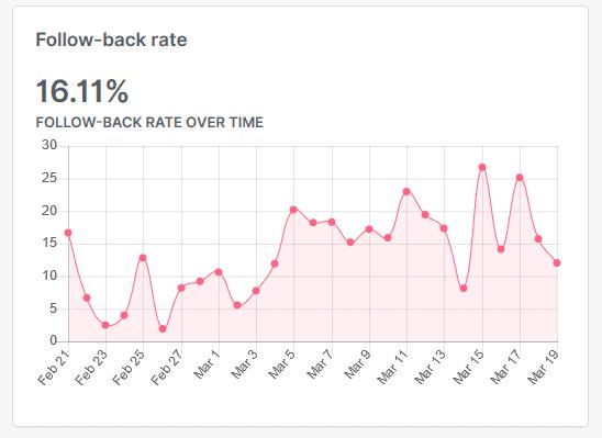 FollowPlanner Follow-back rate